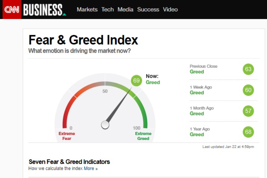 "CNN MONEY ""Fear and Greed"" Index"