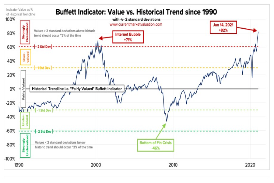 WARREN BUFFETT indikátor celkového US akciového trhu