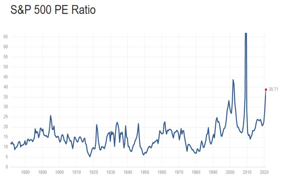 S&P500 užitočné informácie a grafy k indexu S&P500